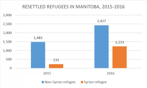 Graph 4 - Resettled Refugees in Manitoba for 2015-2016
