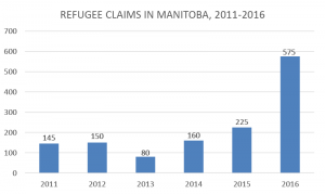 Graph 5 - Refugee Claims in Manitoba for 2011-2016