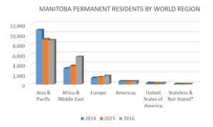 Graph 6 - Manitoba Permanent Residents by World Region