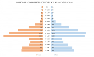 Graph 7 - Manitoba Permanent Residents by Age and Gender (2016)