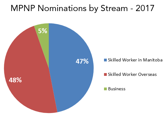 A pie chart depicting MPNP Nominations by Stream - 2017