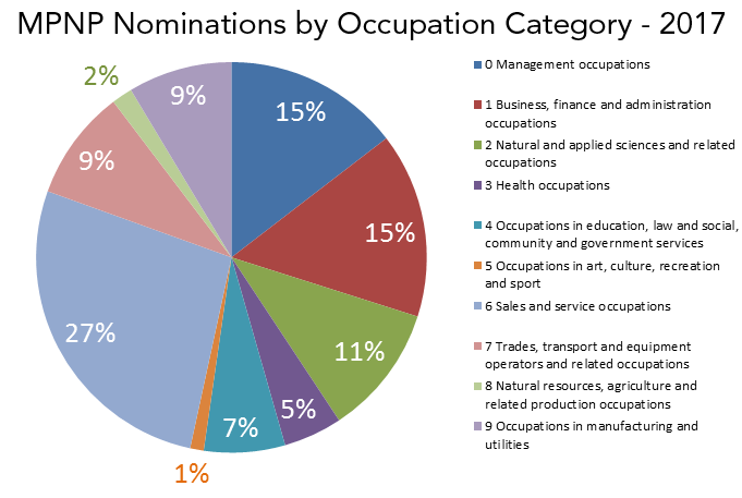 A pie chart depicting MPNP Nominations by Occupation Category - 2017