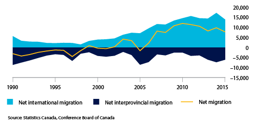 A graph showing net migration to Manitoba from 1990 until 2015.