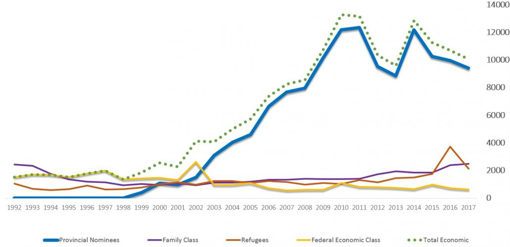 A graph showing immigration levels to Manitoba by program stream from 1992-2017