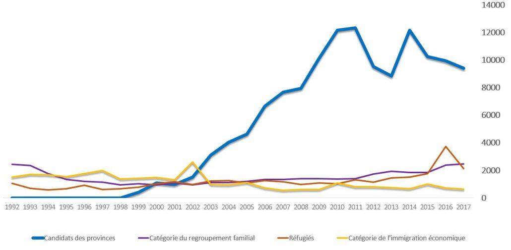 Plus de 90 %des immigrants économiques du Manitoba relèvent du programme Candidats du Manitoba.