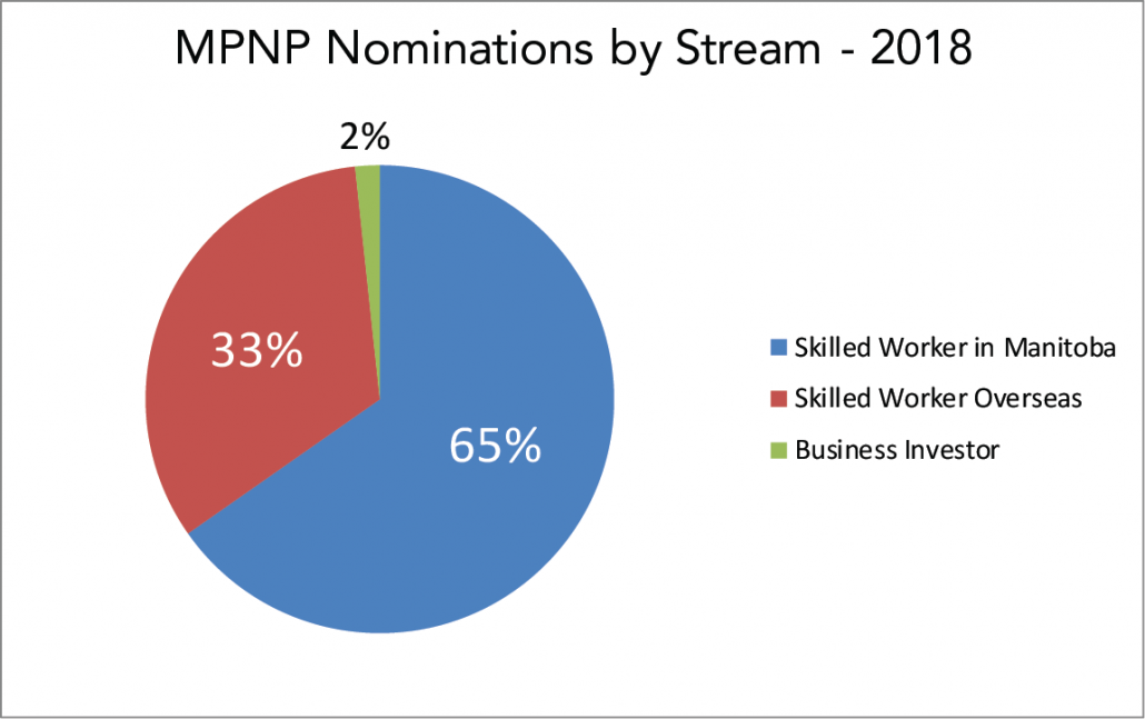 A graph showing the 2018 Manitoba Provincial Nominee Program (MPNP) nominations by stream - 65% Skilled Worker in Manitoba, 33% Skilled Worker Overseas, 2% Business Investor