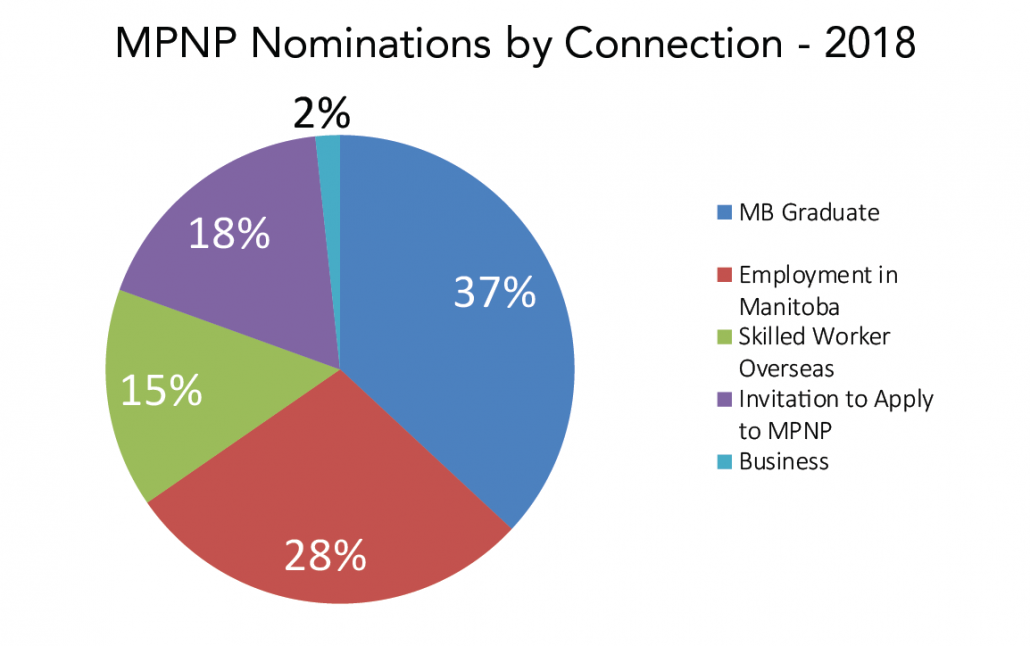 A graph showing the 2018 Manitoba Provincial Nominee Program (MPNP) nominations by connection to Manitoba - 37% Manitoba graduate, 28% employment in Manitoba, 18% an invitation to apply to the MPNP, 15% Skilled Worker Overseas (various connections, including through close or distant relatives), and 2% business investment.