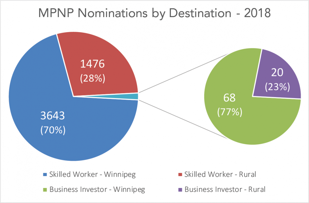 A graph showing the 2018 Manitoba Provincial Nominee Program (MPNP) nominations by destination. 70% of Skilled Worker nominees and 23% of Business Investor nominees were destined to communities outside of Winnipeg.