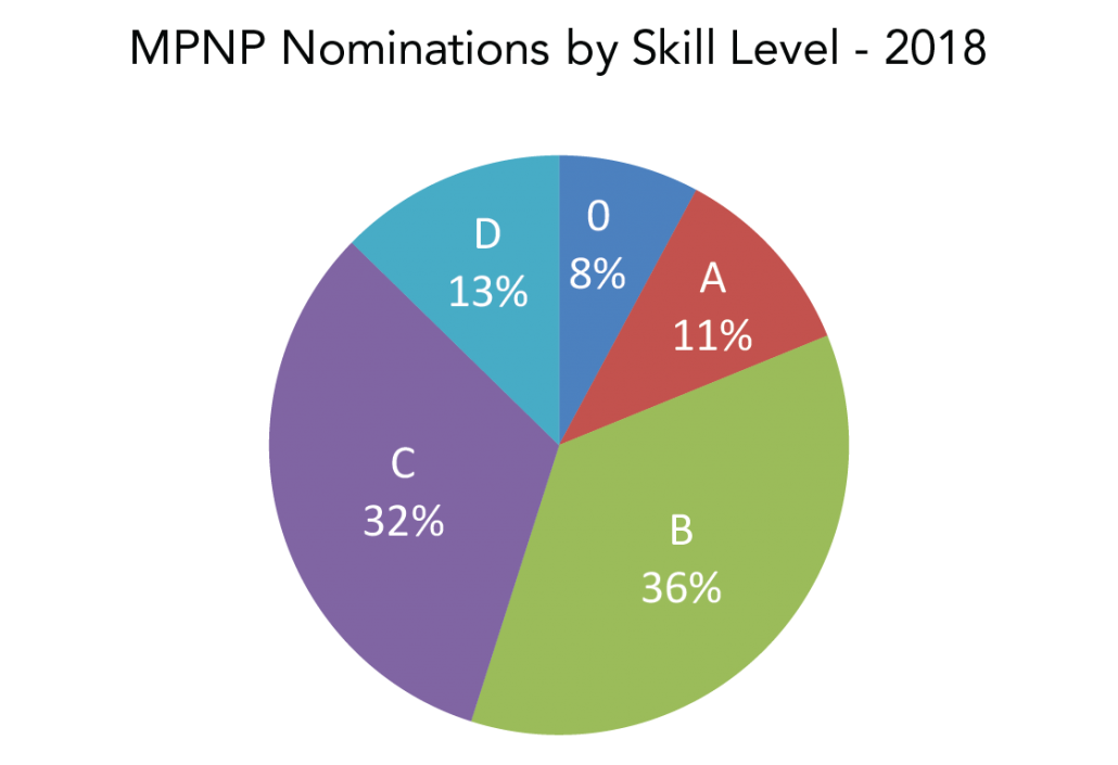 A graph showing the 2018 Manitoba Provincial Nominee Program (MPNP) nominations by National Occupation Code skill level: 0 - 8% A - 11% B - 36% C - 32% D - 13%