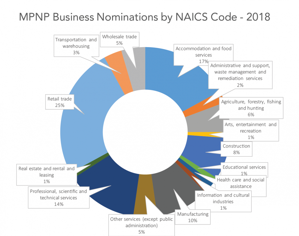 A graph showing the 2018 Manitoba Provincial Nominee Program (MPNP) Business Investor nominations by North American Industry Classification System (NAICS) Code and Sector: Accommodation and food services - 17% Administrative and support, waste management and remediation services - 2% Agriculture, forestry, fishing and hunting - 6% Arts, entertainment and recreation - 1% Construction - 8% Educational services - 1% Health care and social assistance - 1% Information and cultural industries - 1% Manufacturing - 10% Other services (except public administration) - 5% Professional, scientific and technical services - 14% Real estate and rental and leasing - 1% Retail trade - 25% Transportation and warehousing - 3% Wholesale trade - 5%